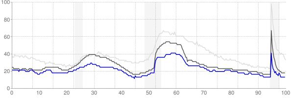 Logan, Utah monthly unemployment rate chart